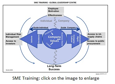 Click on the image to enlarge: SME Traaining, Global Leadership Centre